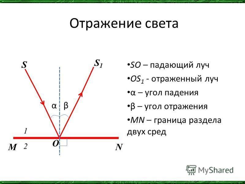 Отражение света α β SO – падающий луч OS 1 - отраженный луч α – угол падения β – угол отражения МN – граница раздела двух сред S S1S1 O 1 2 MN