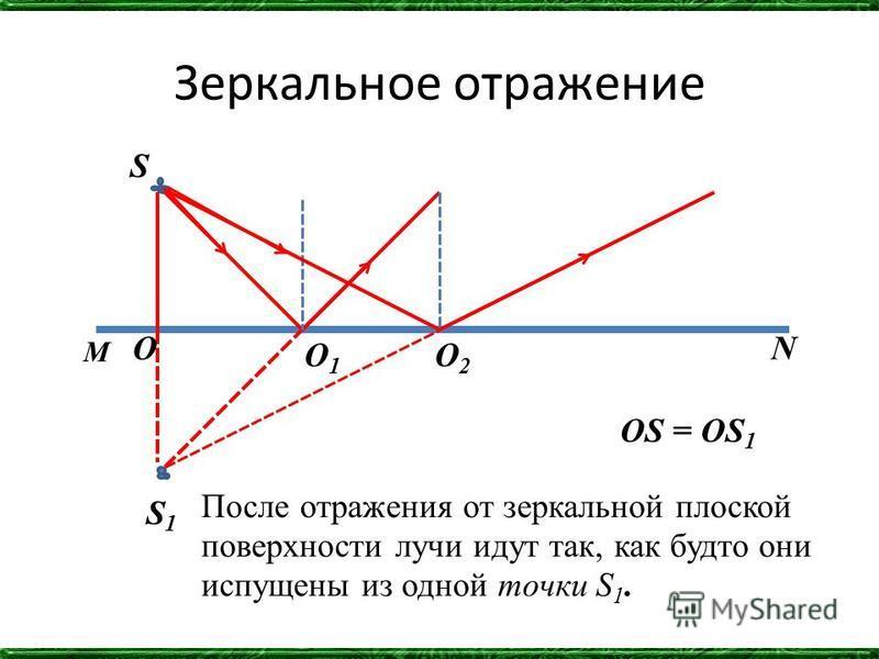 Зеркальное отражение S S1S1 M NO O1O1 O2O2 OS = OS 1 После отражения от зеркальной плоской поверхности лучи идут так, как будто они испущены из одной точки S 1.