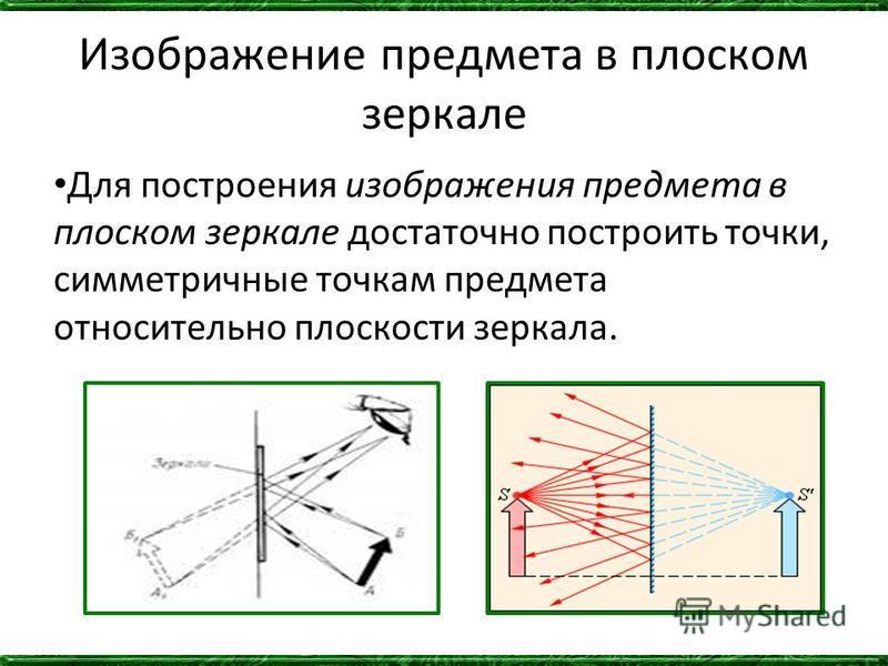 Изображение предмета в плоском зеркале Для построения изображения предмета в плоском зеркале достаточно построить точки, симметричные точкам предмета относительно плоскости зеркала.