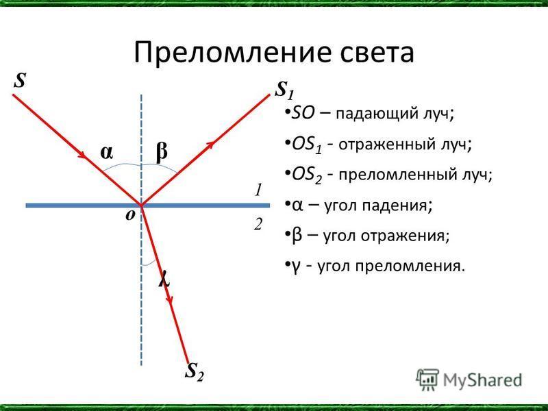 Преломление света SO – падающий луч ; OS 1 - отраженный луч ; OS 2 - преломленный луч; α – угол падения ; β – угол отражения; γ - угол преломления. αβ γ S S1S1 S2S2 1 2 o