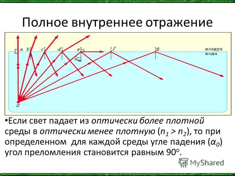 Полное внутреннее отражение Если свет падает из оптически более плотной среды в оптически менее плотную (n 1 > n 2 ), то при определенном для каждой среды угле падения (α 0 ) угол преломления становится равным 90 o.