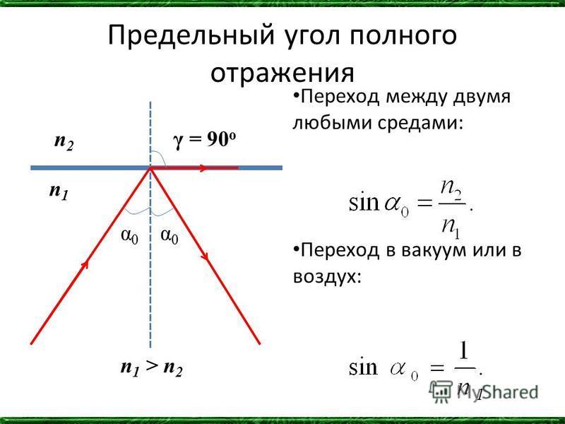 Предельный угол полного отражения Переход между двумя любыми средами: Переход в вакуум или в воздух: γ = 90 o α0α0 α0α0 n 1 > n 2 n2n2 n1n1 1