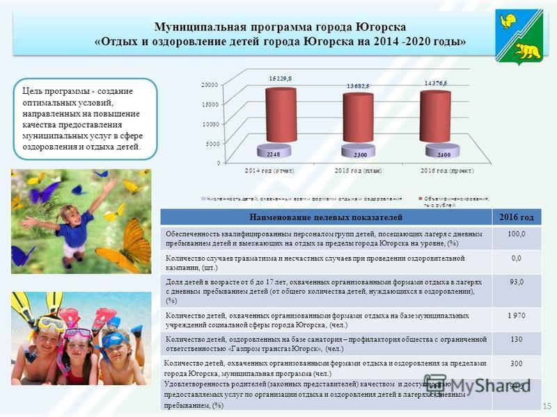 Наименование целевых показателей 2016 год Обеспеченность квалифицированным персоналом групп детей, посещающих лагеря с дневным пребыванием детей и выезжающих на отдых за пределы города Югорска на уровне, (%) 100,0 Количество случаев травматизма и нес