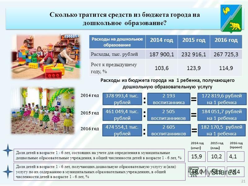 Расходы на дошкольное образование 2014 год 2015 год 2016 год Расходы, тыс. рублей 187 900,1232 916,1267 725,3 Рост к предыдущему году, % 103,6123,9114,9 Расходы из бюджета города на 1 ребенка, получающего дошкольную образовательную услугу 378 993,4 т