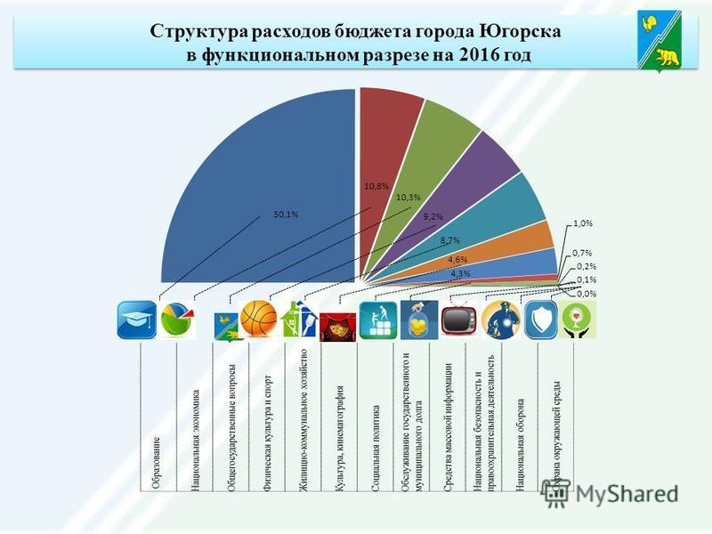 Структура расходов бюджета города Югорска в функциональном разрезе на 2016 год Структура расходов бюджета города Югорска в функциональном разрезе на 2016 год