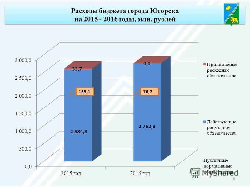 Расходы бюджета города Югорска на 2015 - 2016 годы, млн. рублей 5