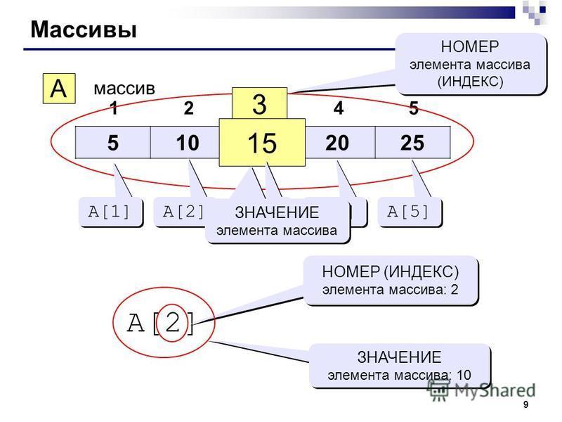 9 Массивы 510152025 12345 A массив 3 15 НОМЕР элемента массива (ИНДЕКС) НОМЕР элемента массива (ИНДЕКС) A[1] A[2] A[3] A[4] A[5] ЗНАЧЕНИЕ элемента массива A[2] НОМЕР (ИНДЕКС) элемента массива: 2 ЗНАЧЕНИЕ элемента массива: 10