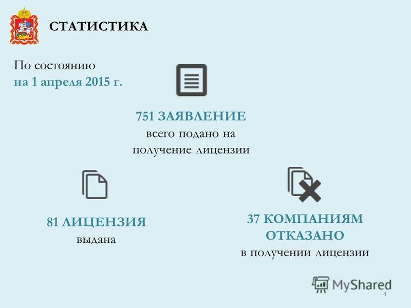 СТАТИСТИКА 81 ЛИЦЕНЗИЯ выдана 751 ЗАЯВЛЕНИЕ всего подано на получение лицензии 37 КОМПАНИЯМ ОТКАЗАНО в получении лицензии По состоянию на 1 апреля 2015 г. 4