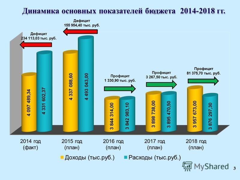 3 Динамика основных показателей бюджета 2014-2018 гг. Дефицит 155 954,40 тыс. руб. Профицит 81 375,70 тыс. руб.