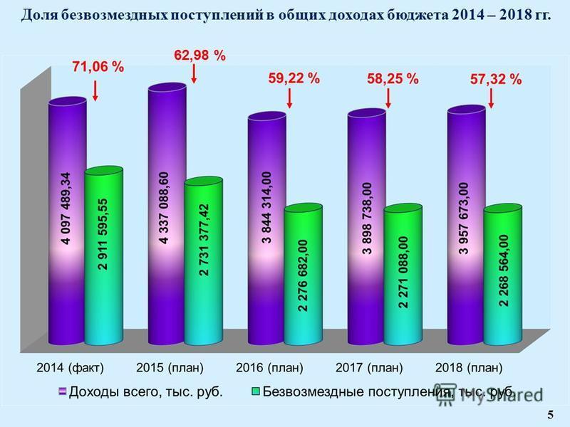 5 62,98 % Доля безвозмездных поступлений в общих доходах бюджета 2014 – 2018 гг. 5