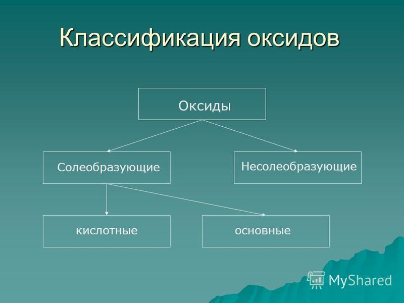 Классификация оксидов Оксиды Солеобразующие Несолеобразующие кислотные основные