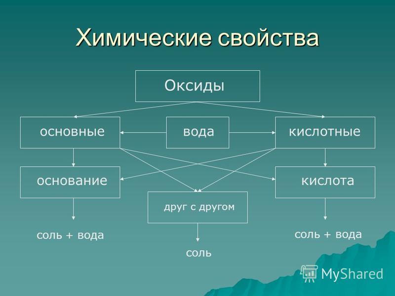 Химические свойства Оксиды основные кислотные вода основание кислота друг с другом соль + вода соль соль + вода
