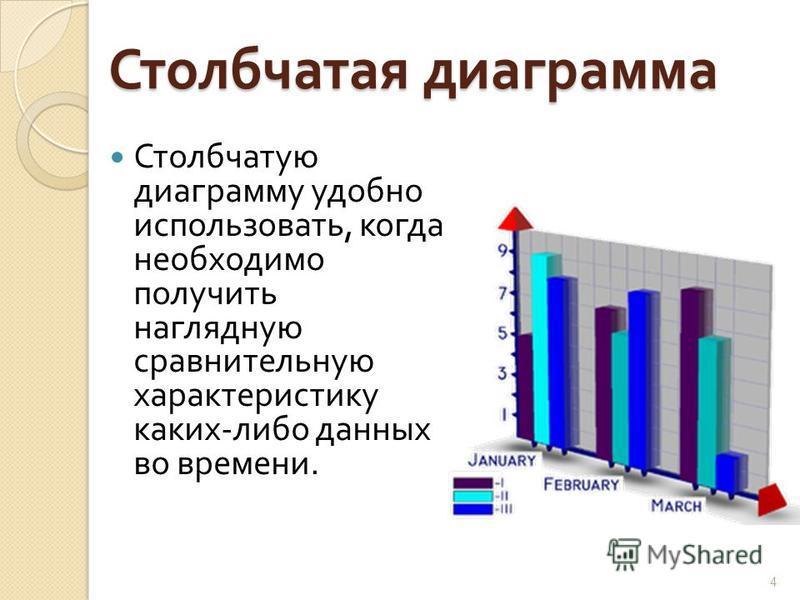 Столбчатая диаграмма Столбчатую диаграмму удобно использовать, когда необходимо получить наглядную сравнительную характеристику каких - либо данных во времени. 4