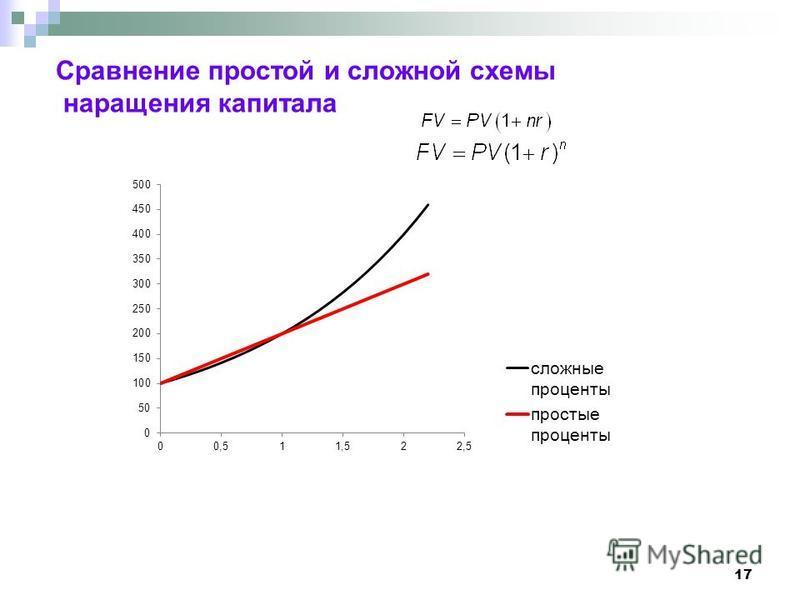 17 Сравнение простой и сложной схемы наращения капитала