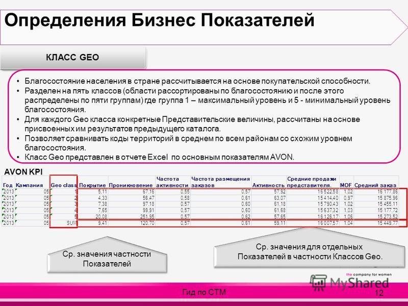 12 КЛАСС GEO Благосостояние населения в стране рассчитывается на основе покупательской способности. Разделен на пять классов (области рассортированы по благосостоянию и после этого распределены по пяти группам) где группа 1 – максимальный уровень и 5
