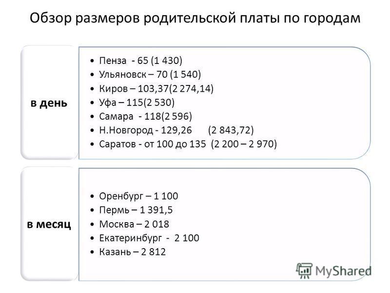 Обзор размеров родительской платы по городам Пенза - 65 (1 430) Ульяновск – 70 (1 540) Киров – 103,37(2 274,14) Уфа – 115(2 530) Самара - 118(2 596) Н.Новгород - 129,26 (2 843,72) Саратов - от 100 до 135 (2 200 – 2 970) в день Оренбург – 1 100 Пермь