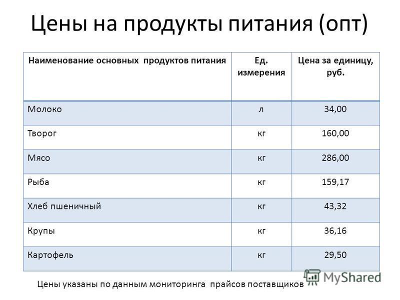 Цены на продукты питания (опт) Наименование основных продуктов питания Ед. измерения Цена за единицу, руб. Молокол 34,00 Творогкг 160,00 Мясокг 286,00 Рыбакг 159,17 Хлеб пшеничный кг 43,32 Крупыкг 36,16 Картофелькг 29,50 Цены указаны по данным монито