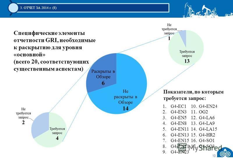 10 3. ОТЧЕТ ЗА 2014 г. (8) Специфические элементы отчетности GRI, необходимые к раскрытию для уровня «основной» (всего 20, соответствующих существенным аспектам) 1.G4-EC1 2.G4-EN3 3.G4-EN5 4.G4-EN8 5.G4-EN11 6.G4-EN13 7.G4-EN15 8.G4-EN21 9.G4-EN23 10