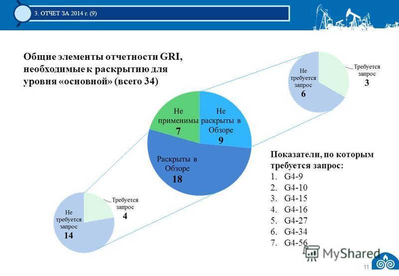 11 3. ОТЧЕТ ЗА 2014 г. (9) Общие элементы отчетности GRI, необходимые к раскрытию для уровня «основной» (всего 34) Показатели, по которым требуется запрос: 1.G4-9 2.G4-10 3.G4-15 4.G4-16 5.G4-27 6.G4-34 7.G4-56