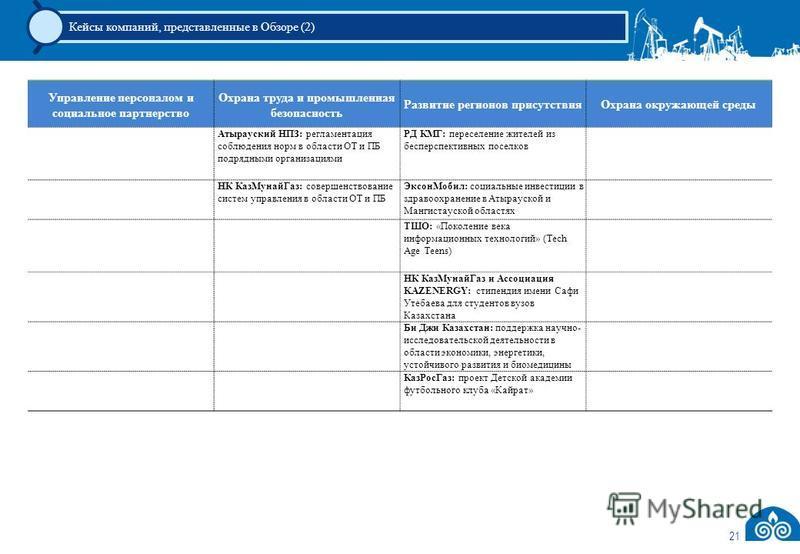21 Кейсы компаний, представленные в Обзоре (2) Управление персоналом и социальное партнерство Охрана труда и промышленная безопасность Развитие регионов присутствия Охрана окружающей среды Атырауский НПЗ: регламентация соблюдения норм в области ОТ и