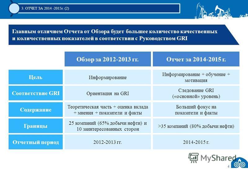 4 3. ОТЧЕТ ЗА 2014 -2015 г. (2) Главным отличием Отчета от Обзора будет большее количество качественных и количественных показателей в соответствии с Руководством GRI Отчет за 2014-2015 г.Обзор за 2012-2013 гг. Соответствие GRI Ориентация на GRI След
