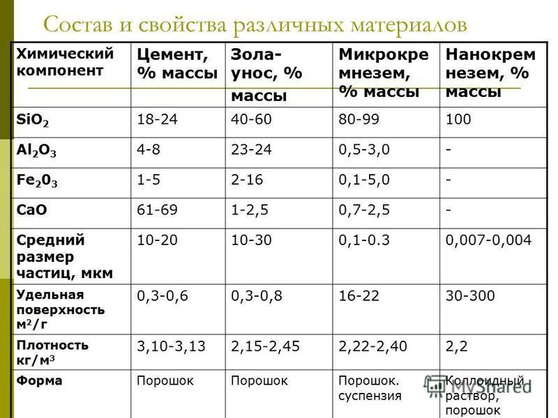 Состав и свойства различных материалов Химический компонент Цемент, % массы Зола- унос, % массы Микрокре мнезем, % массы Нанокрем незем, % массы SiO 2 18-2440-6080-99100 Al 2 O 3 4-823-240,5-3,0- Fe 2 0 3 1-52-160,1-5,0- CaO61-691-2,50,7-2,5- Средний