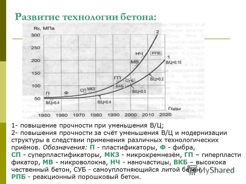 Развитие технологии бетона: 1- повышение прочности при уменьшения В/Ц; 2- повышения прочности за счёт уменьшения В/Ц и модернизации структуры в следствии применения различных технологических приёмов. Обозначения: П - пластификаторы, Ф - фибра, СП - с