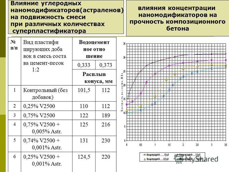Таблица 1. п/п Вид пластифи цирующих доба вок в смесь соста ва цемент-песок 1:2 Водоцемент ное отно шение 0,3330,373 Расплыв конуса, мм 1 Контрольный (без добавок) 101,5112 2 0,25% V2500110112 3 0,75% V2500122189 4 0,75% V2500 + 0,005% Astr. 125216 5
