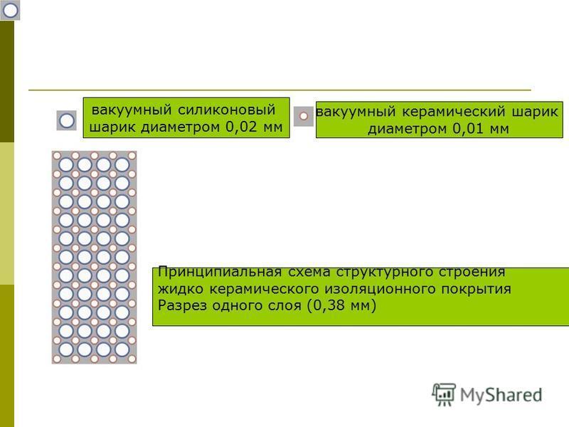 Принципиальная схема структурного строения жидко керамического изоляционного покрытия Разрез одного слоя (0,38 мм) вакуумный силиконовый шарик диаметром 0,02 мм вакуумный керамический шарик диаметром 0,01 мм