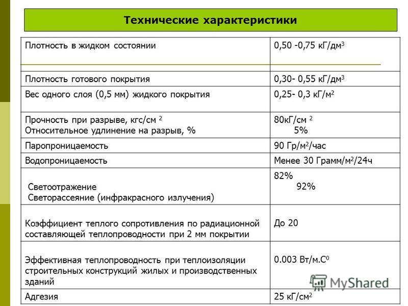 Плотность в жидком состоянии 0,50 -0,75 кГ/дм 3 Плотность готового покрытия 0,30- 0,55 кГ/дм 3 Вес одного слоя (0,5 мм) жидкого покрытия 0,25- 0,3 кГ/м 2 Прочность при разрыве, кгс/см 2 Относительное удлинение на разрыв, % 80 кГ/cм 2 5% Паропроницаем