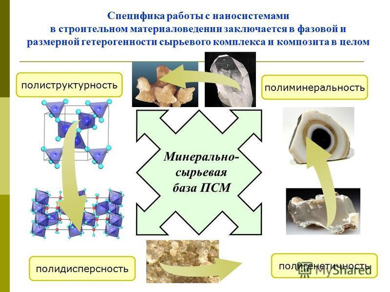 полиминеральность полиструктурность полидисперсность полигенетичность Минерально- сырьевая база ПСМ Специфика работы с нано системами в строительном материаловедении заключается в фазовой и размерной гетерогенности сырьевого комплекса и композита в ц
