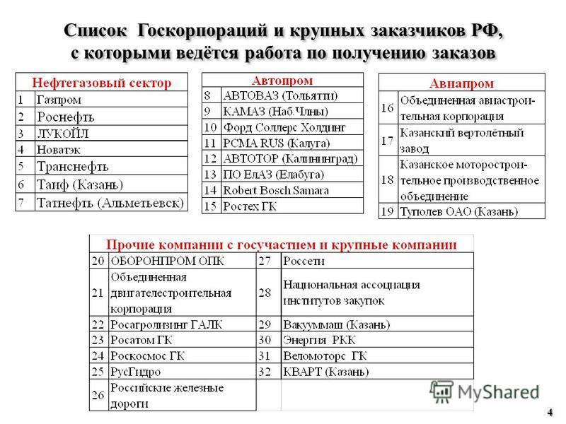 Список Госкорпораций и крупных заказчиков РФ, с которыми ведётся работа по получению заказов Список Госкорпораций и крупных заказчиков РФ, с которыми ведётся работа по получению заказов 4