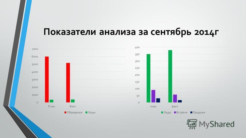 Показатели анализа за сентябрь 2014 г