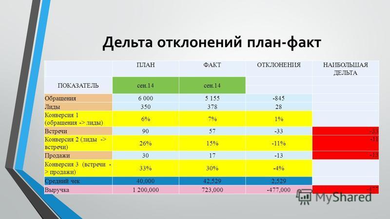 Дельта отклонений план-факт ПЛАНФАКТОТКЛОНЕНИЯНАИБОЛЬШАЯ ДЕЛЬТА ПОКАЗАТЕЛЬсен.14 Обращения 6 0005 155-845 Лиды 35037828 Конверсия 1 (обращения -> лиды) 6%7%1% Встречи 9057-33 Конверсия 2 (лиды -> встречи) 26%15%-11% -11 Продажи 3017-13 Конверсия 3 (в