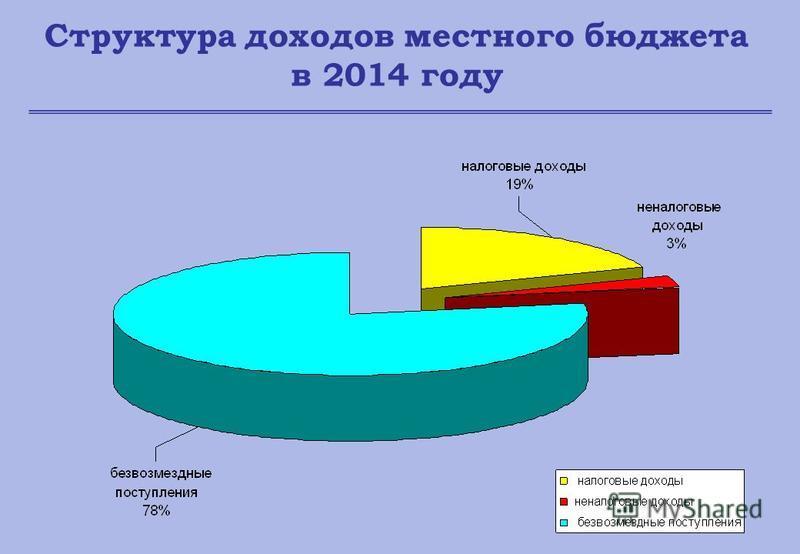 Структура доходов местного бюджета в 2014 году