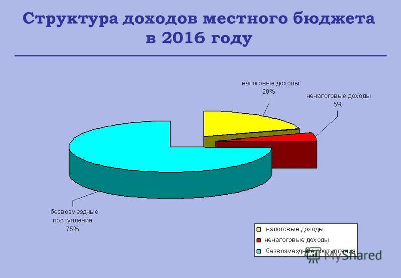 Структура доходов местного бюджета в 2016 году