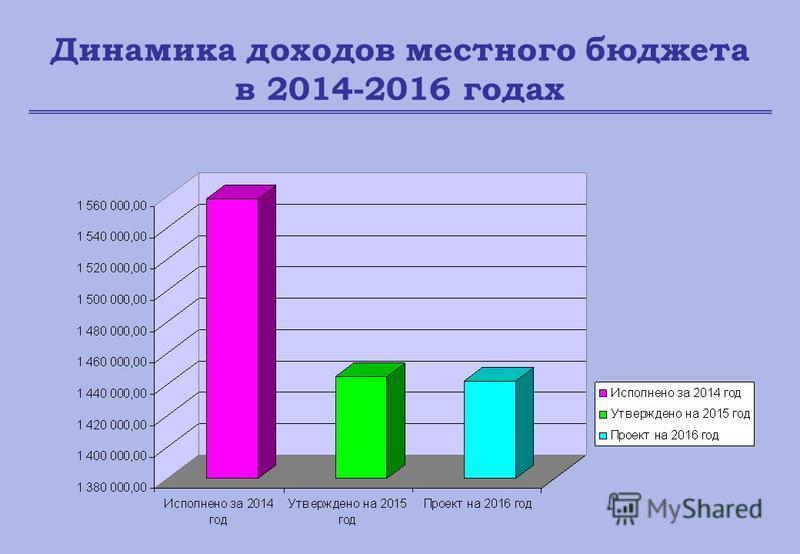 Динамика доходов местного бюджета в 2014-2016 годах