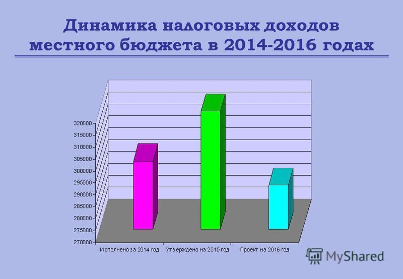 Динамика налоговых доходов местного бюджета в 2014-2016 годах