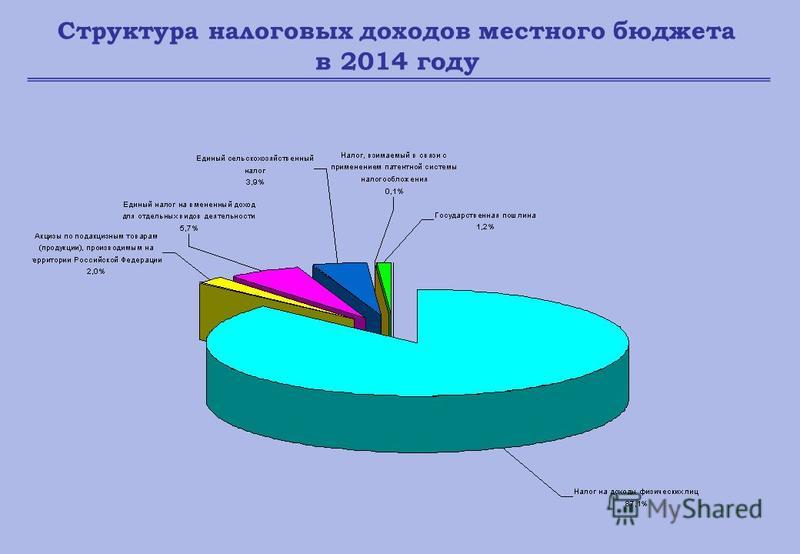 Структура налоговых доходов местного бюджета в 2014 году