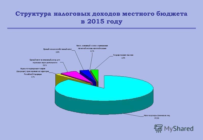 Структура налоговых доходов местного бюджета в 2015 году