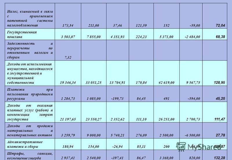 Налог, взимаемый в связи с применением патентной системы налогообложения 173,54211,0037,46121,59152-59,00 72,04 Государственная пошлина 3 503,077 855,004 351,93224,235 371,00-2 484,00 68,38 Задолженность и перерасчеты по отмененным налогам и сборам 7
