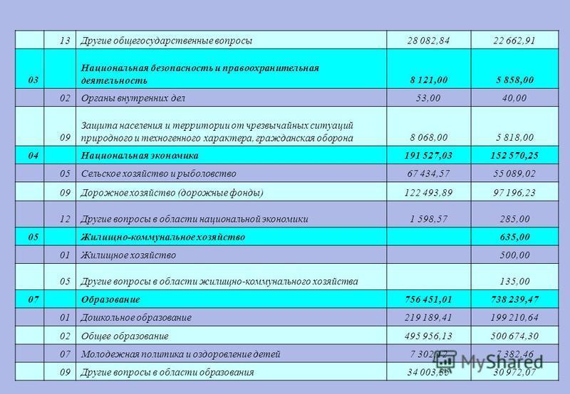 13Другие общегосударственные вопросы 28 082,8422 662,91 03 Национальная безопасность и правоохранительная деятельность 8 121,005 858,00 02Органы внутренних дел 53,0040,00 09 Защита населения и территории от чрезвычайных ситуаций природного и техноген