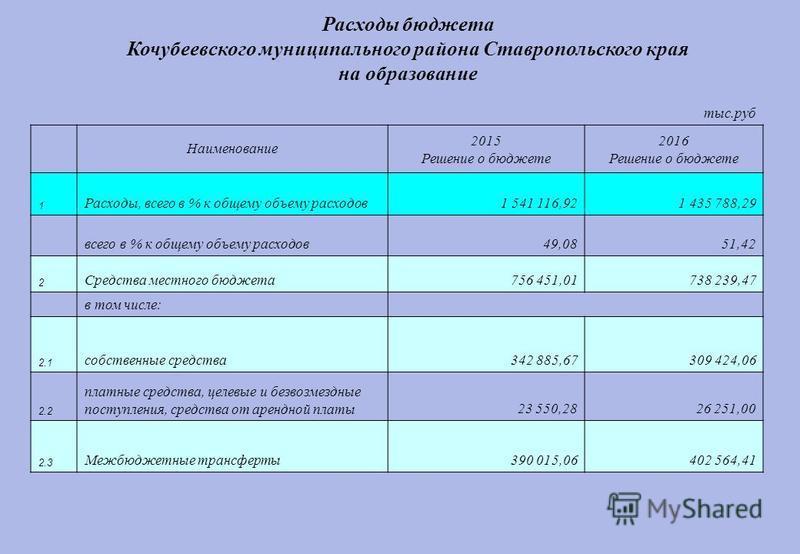 Расходы бюджета Кочубеевского муниципального района Ставропольского края на образование тыс.руб Наименование 2015 Решение о бюджете 2016 Решение о бюджете 1 Расходы, всего в % к общему объему расходов 1 541 116,921 435 788,29 всего в % к общему объем