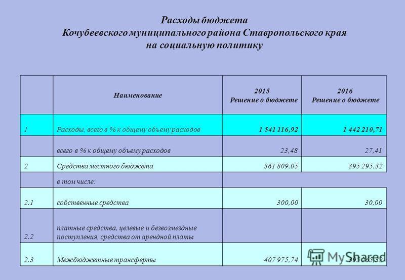 Расходы бюджета Кочубеевского муниципального района Ставропольского края на социальную политику Наименование 2015 Решение о бюджете 2016 Решение о бюджете 1Расходы, всего в % к общему объему расходов 1 541 116,921 442 210,71 всего в % к общему объему