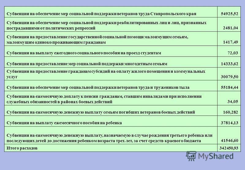 Субвенции на обеспечение мер социальной поддержки ветеранов труда Ставропольского края 54925,52 Субвенции на обеспечение мер социальной поддержки реабилитированных лиц и лиц, признанных пострадавшими от политических репрессий 2481,04 Субвенции на пре