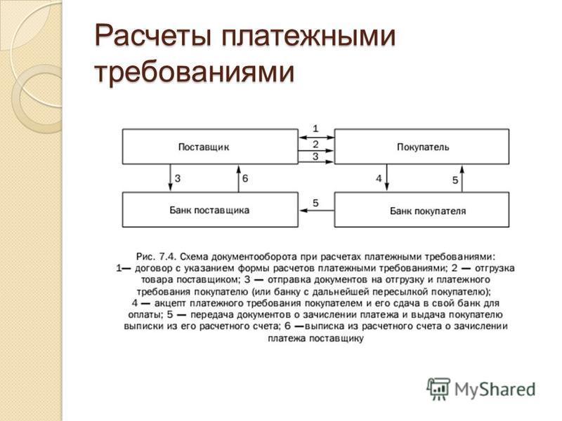 Платежное требование расчетный документ, содержащий требование получателя средств плательщику об уплате определенной денежной суммы через банк.