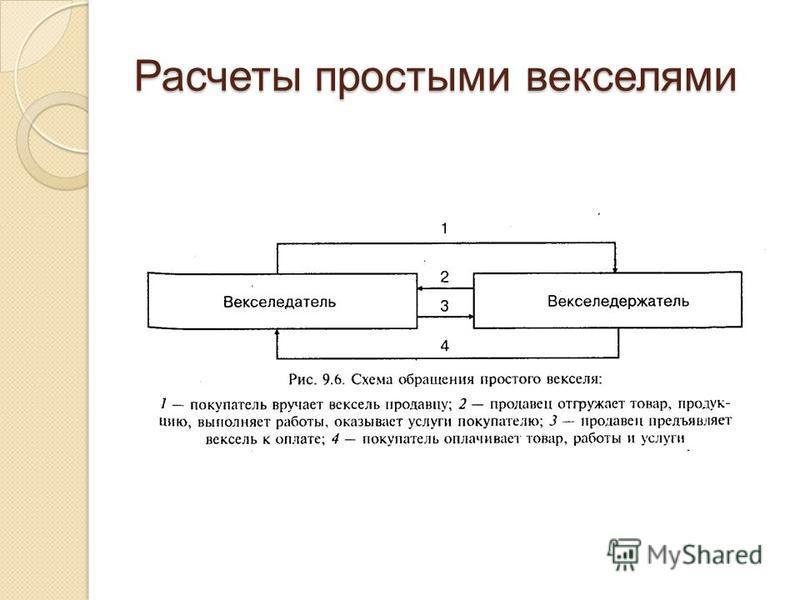 Расчет векселями схема обналичивания