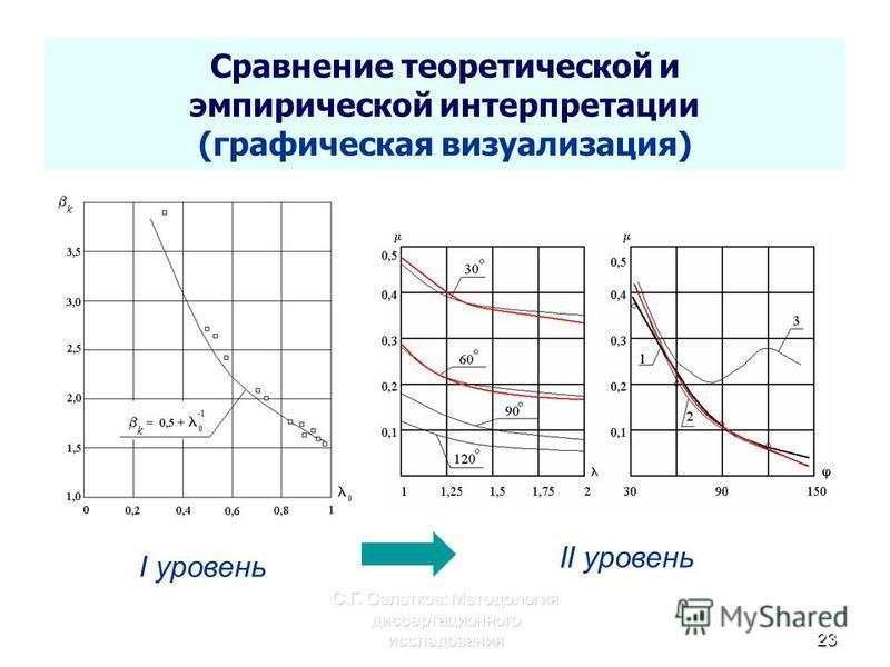 С.Г. Селетков: Методология диссертационного исследования 23 Сравнение теоретической и ампирической интерпретации (графическая визуализация) I уровень II уровень