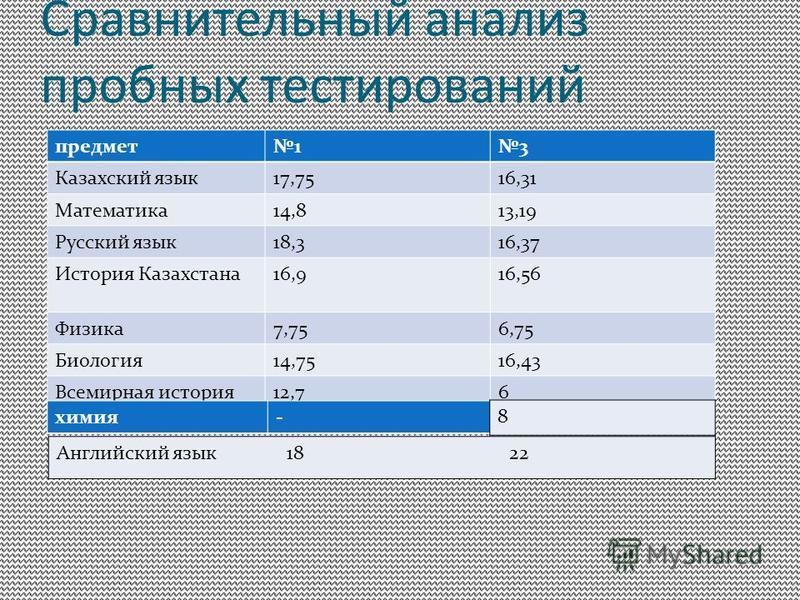 Сравнительный анализ пробных тестирований предмет 13 Казахский язык 17,7516,31 Математика 14,813,19 Русский язык 18,316,37 История Казахстана 16,916,56 Физика 7,756,75 Биология 14,7516,43 Всемирная история 12,76 химия- 8 Английский язык 18 22