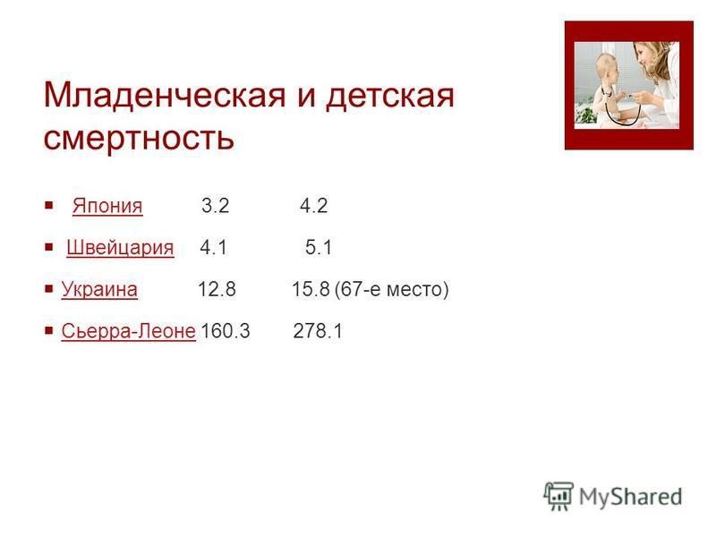 Младенческая и детская смертность Япония 3.2 4.2Япония Швейцария 4.1 5.1Швейцария Украина 12.8 15.8 (67-е место) Украина Сьерра-Леоне 160.3 278.1 Сьерра-Леоне